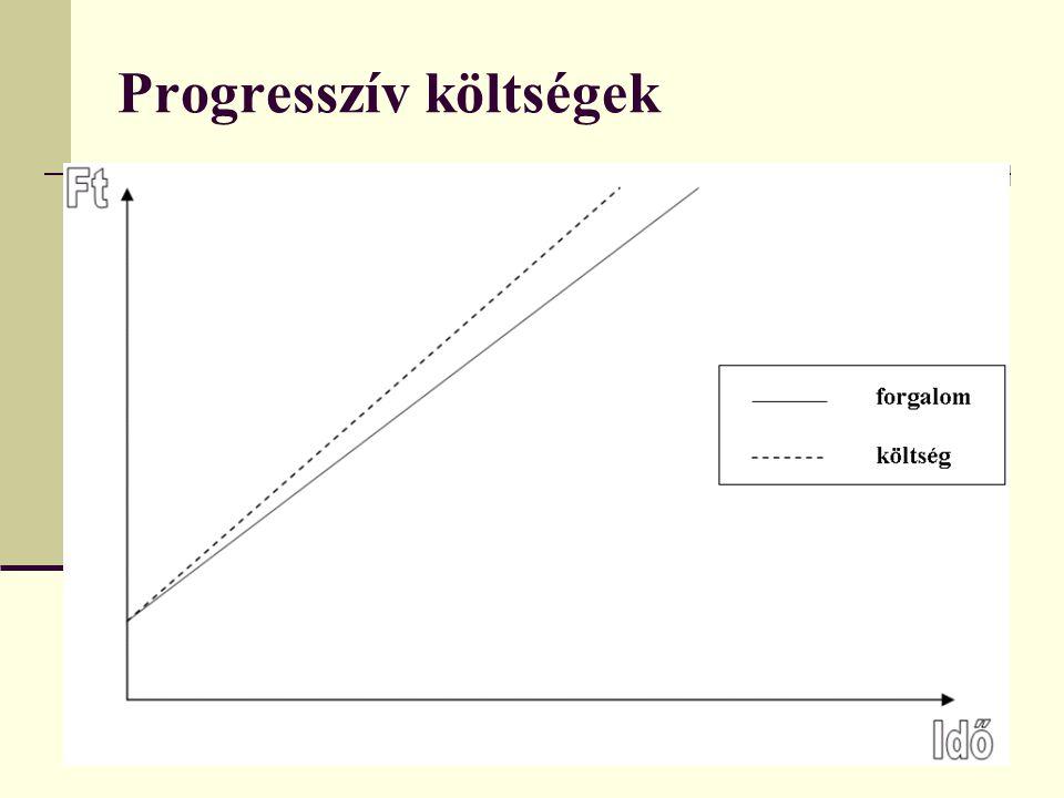 Progresszív költségek