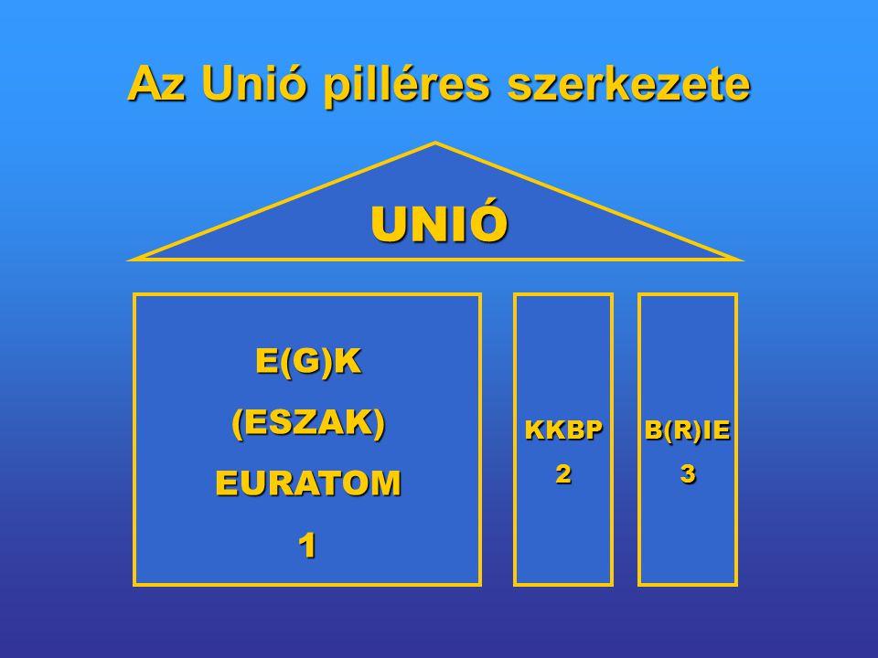 Az Unió pilléres szerkezete