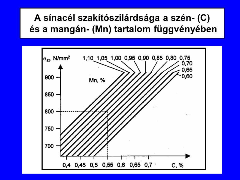 A sínacél szakítószilárdsága a szén- (C) és a mangán- (Mn) tartalom függvényében
