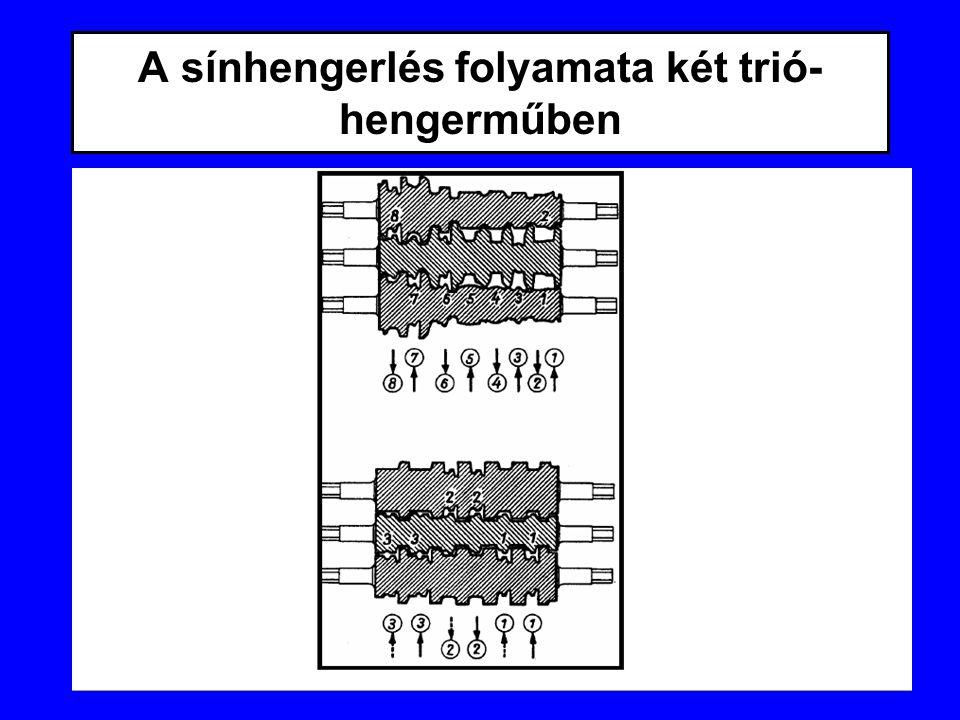 A sínhengerlés folyamata két trió-hengerműben