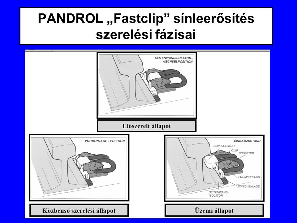 """PANDROL """"Fastclip sínleerősítés szerelési fázisai"""