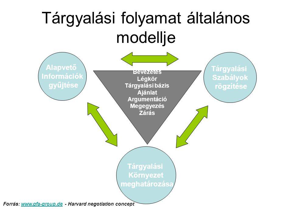 Tárgyalási folyamat általános modellje
