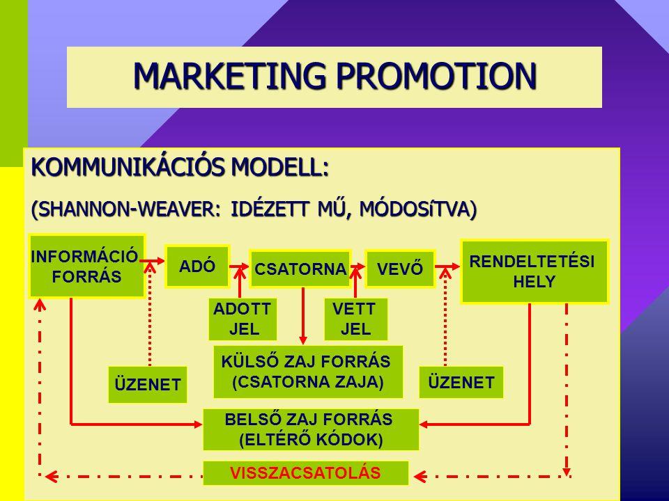 MARKETING PROMOTION KOMMUNIKÁCIÓS MODELL:
