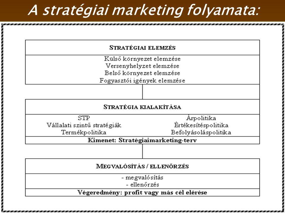A stratégiai marketing folyamata:
