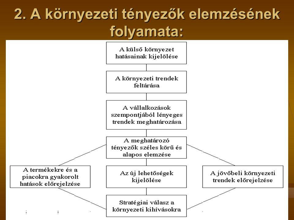 2. A környezeti tényezők elemzésének folyamata: