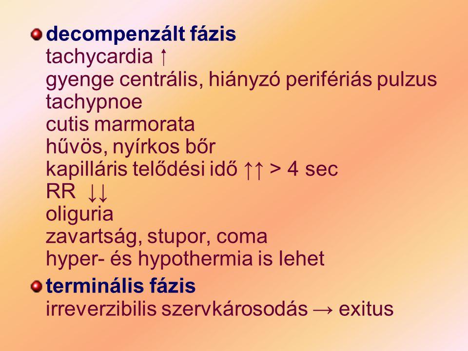 decompenzált fázis tachycardia  gyenge centrális, hiányzó perifériás pulzus tachypnoe cutis marmorata hűvös, nyírkos bőr kapilláris telődési idő ↑↑ > 4 sec RR ↓↓ oliguria zavartság, stupor, coma hyper- és hypothermia is lehet