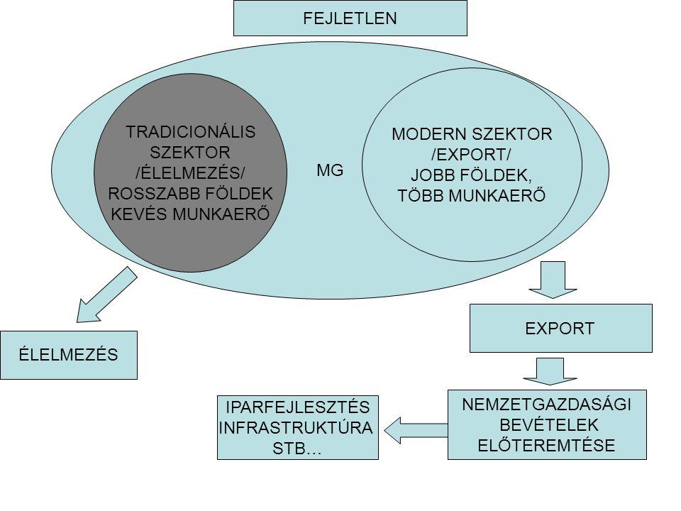 FEJLETLEN MG. MODERN SZEKTOR. /EXPORT/ JOBB FÖLDEK, TÖBB MUNKAERŐ. TRADICIONÁLIS. SZEKTOR. /ÉLELMEZÉS/