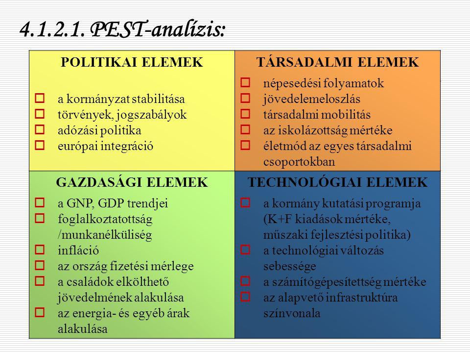 4.1.2.1. PEST-analízis: POLITIKAI ELEMEK TÁRSADALMI ELEMEK