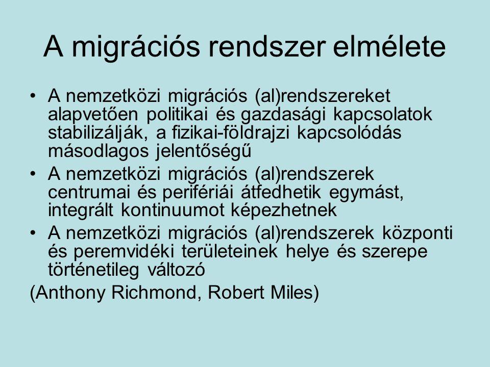 A migrációs rendszer elmélete