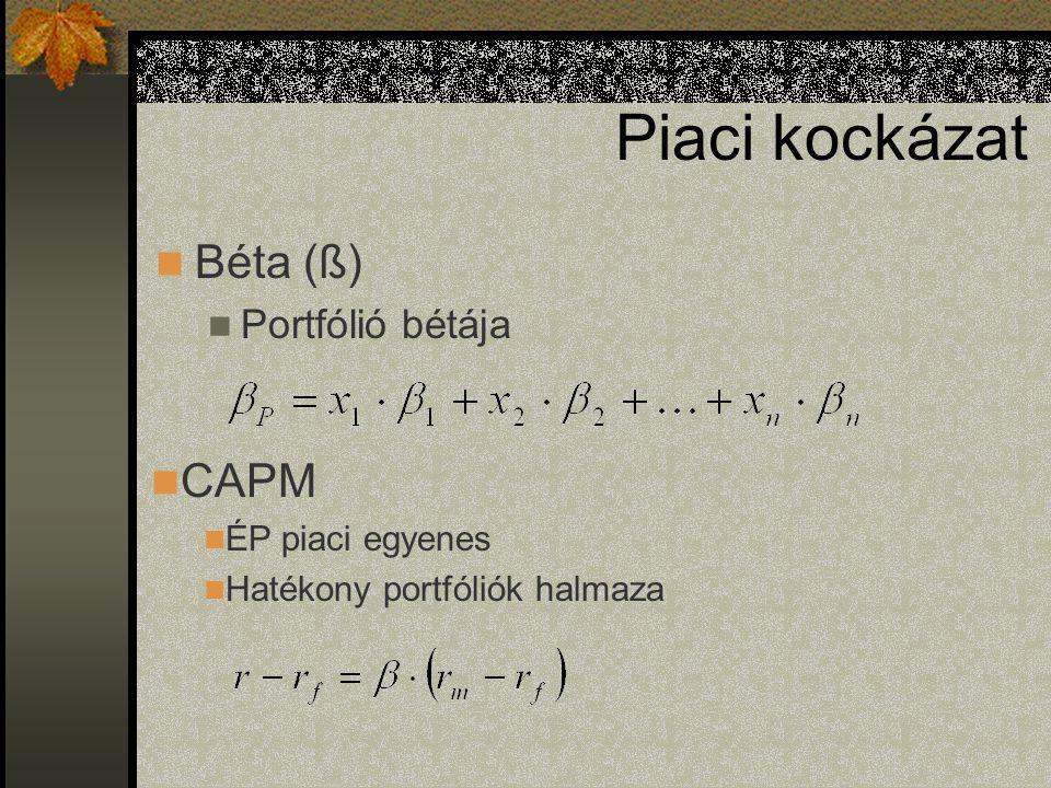 Piaci kockázat Béta (ß) CAPM Portfólió bétája ÉP piaci egyenes