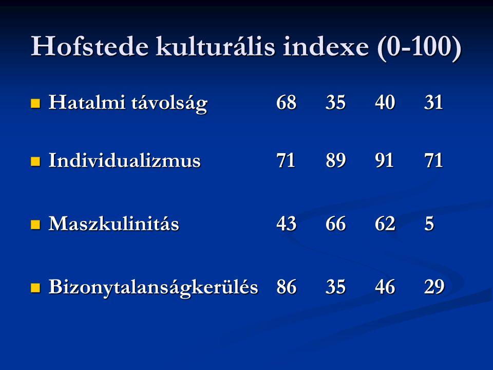 Hofstede kulturális indexe (0-100)