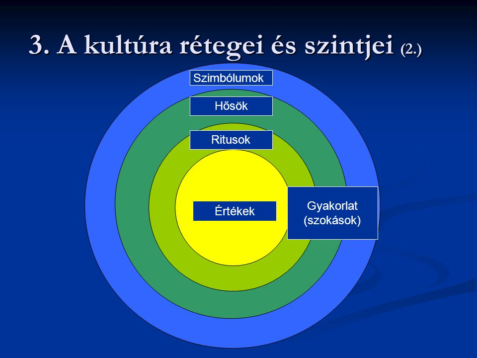 3. A kultúra rétegei és szintjei (2.)