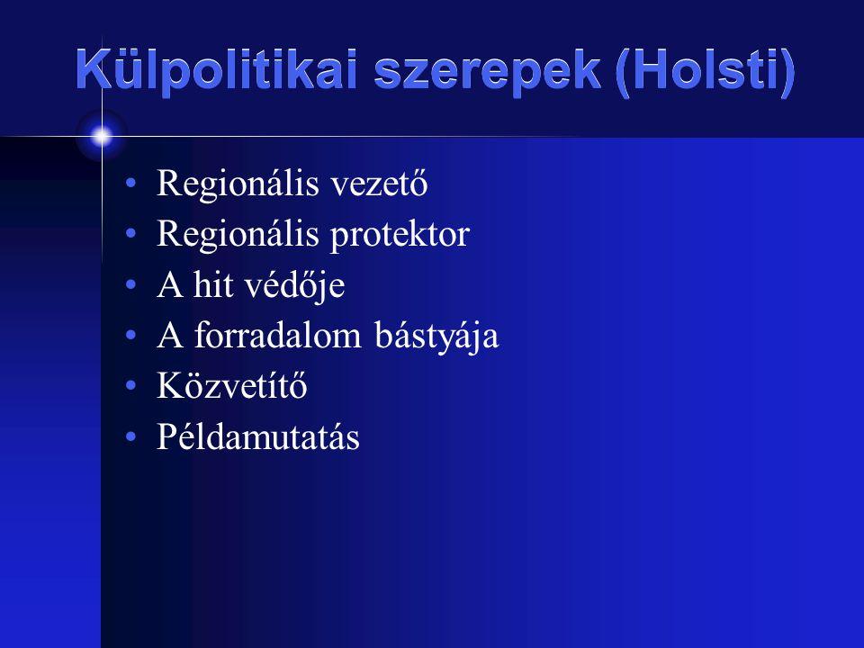 Külpolitikai szerepek (Holsti)