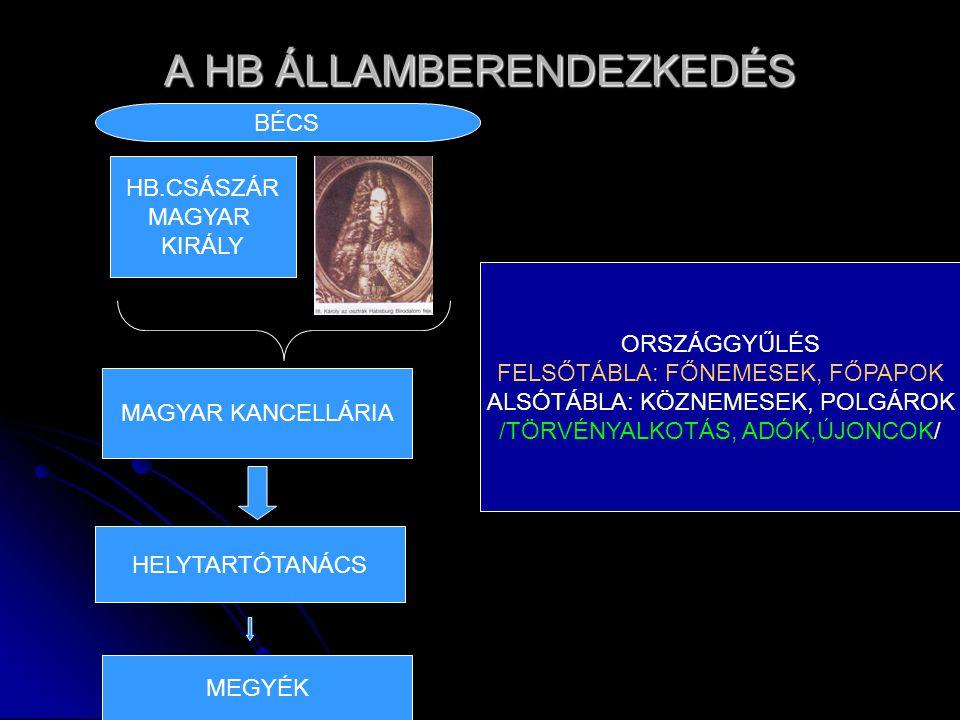 A HB ÁLLAMBERENDEZKEDÉS