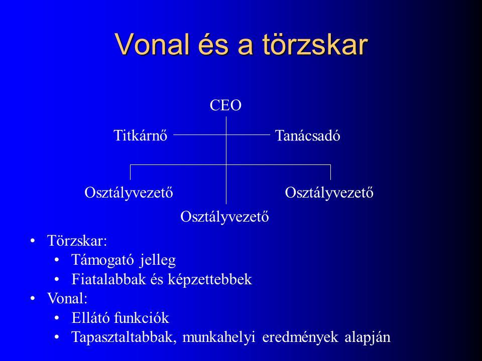 Vonal és a törzskar CEO Titkárnő Tanácsadó Osztályvezető Törzskar: