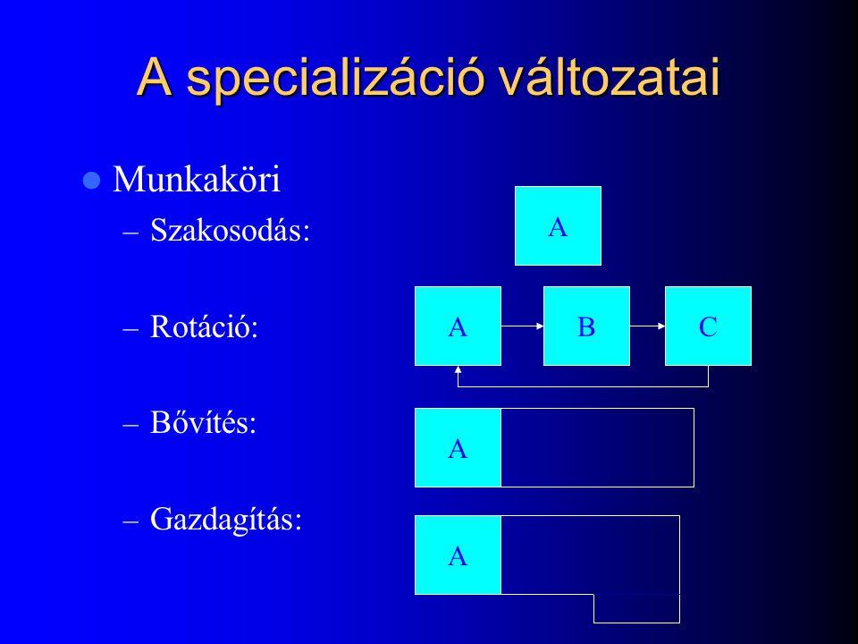 A specializáció változatai