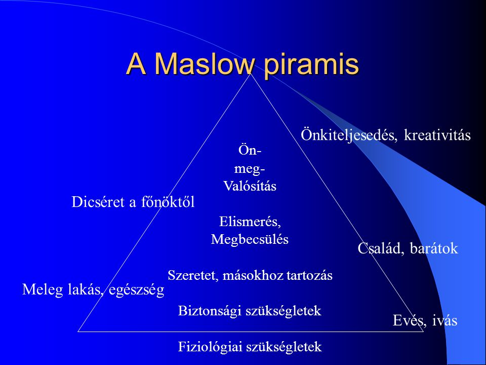 A Maslow piramis Önkiteljesedés, kreativitás Dicséret a főnöktől