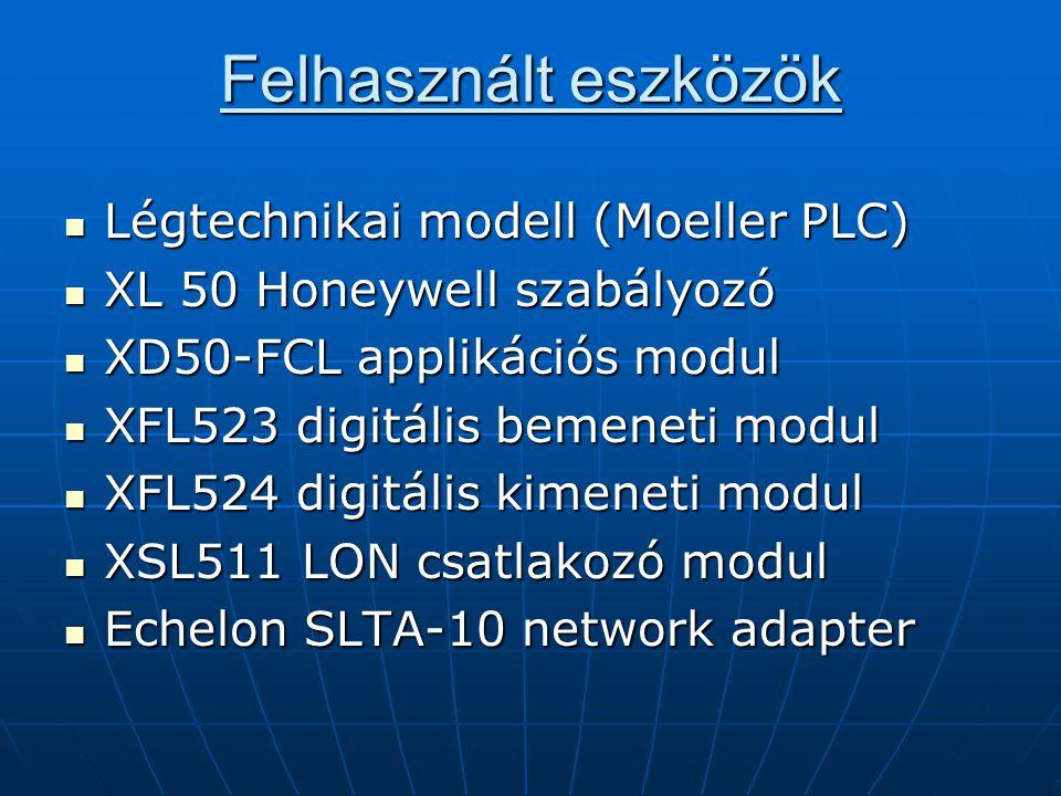 Felhasznált eszközök Légtechnikai modell (Moeller PLC)