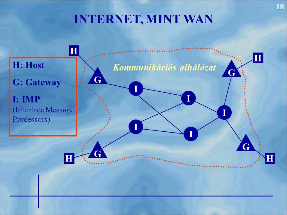 INTERNET, MINT WAN H H H: Host G: Gateway