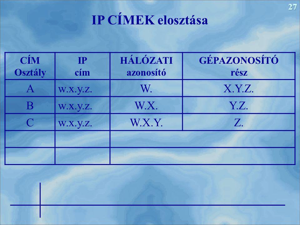 IP CÍMEK elosztása A w.x.y.z. W. X.Y.Z. B W.X. Y.Z. C W.X.Y. Z.