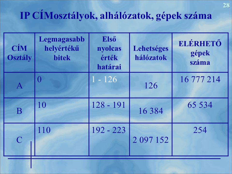 IP CÍMosztályok, alhálózatok, gépek száma
