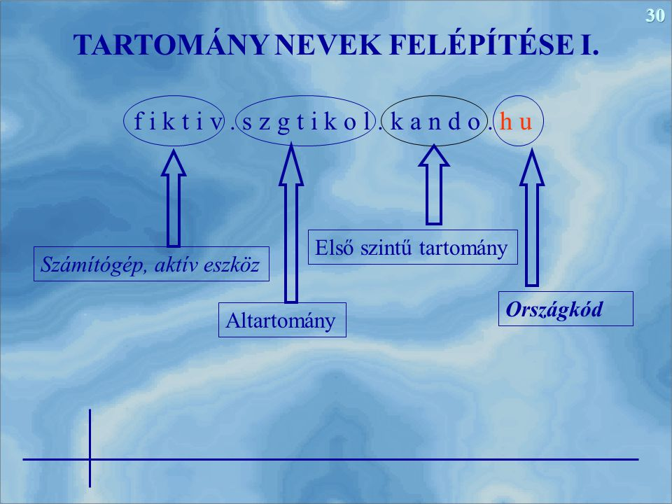TARTOMÁNY NEVEK FELÉPÍTÉSE I.