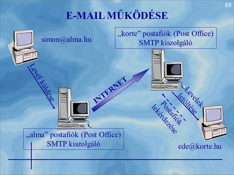 """E-MAIL MŰKÖDÉSE """"korte postafiók (Post Office) SMTP kiszolgáló"""