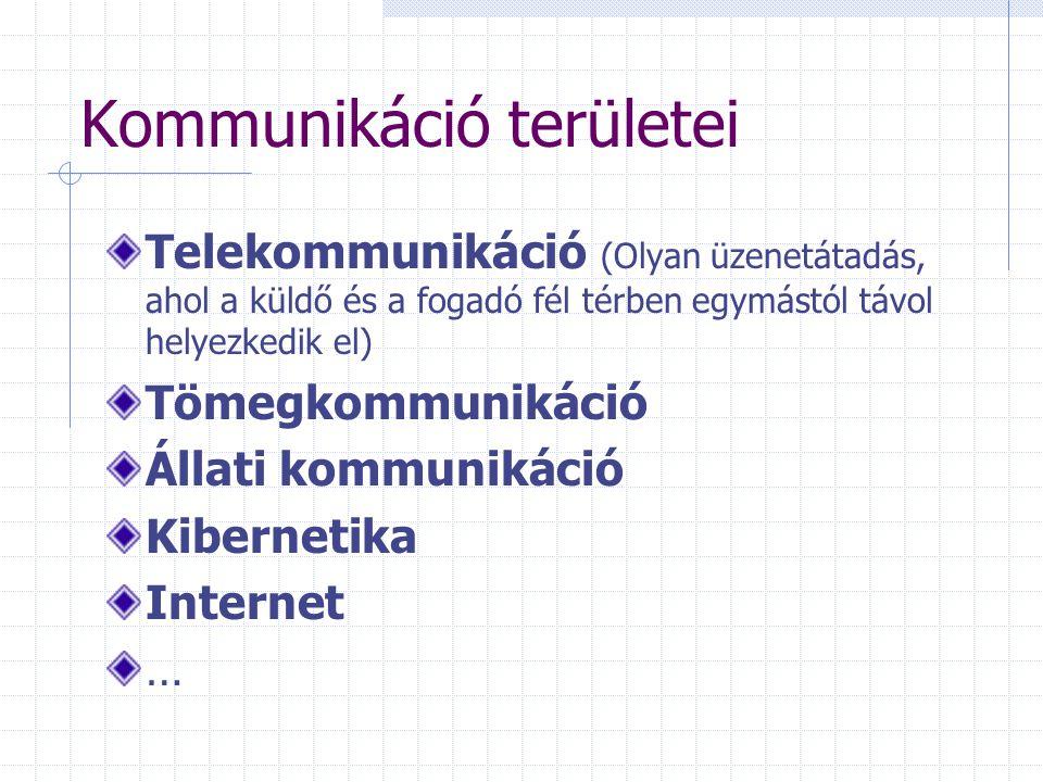 Kommunikáció területei