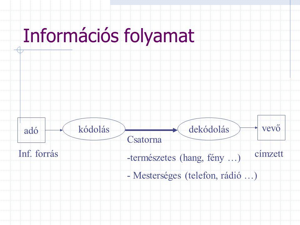 Információs folyamat vevő adó kódolás dekódolás Csatorna