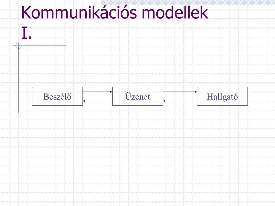 Kommunikációs modellek I.
