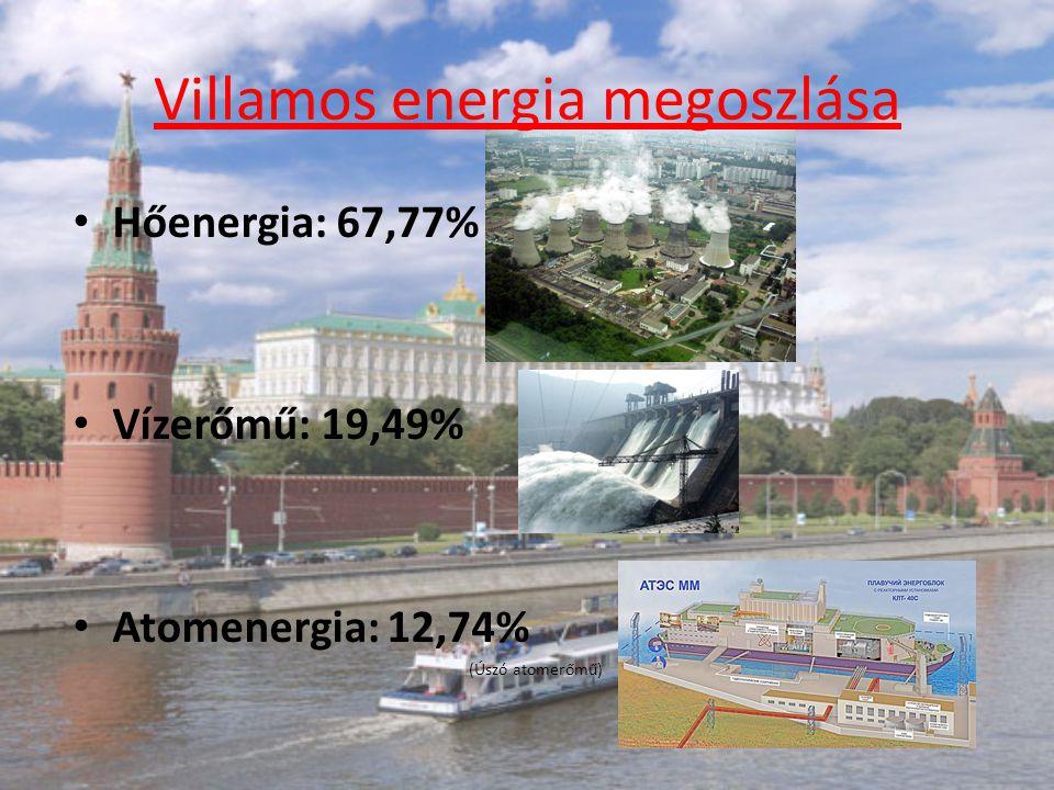 Villamos energia megoszlása