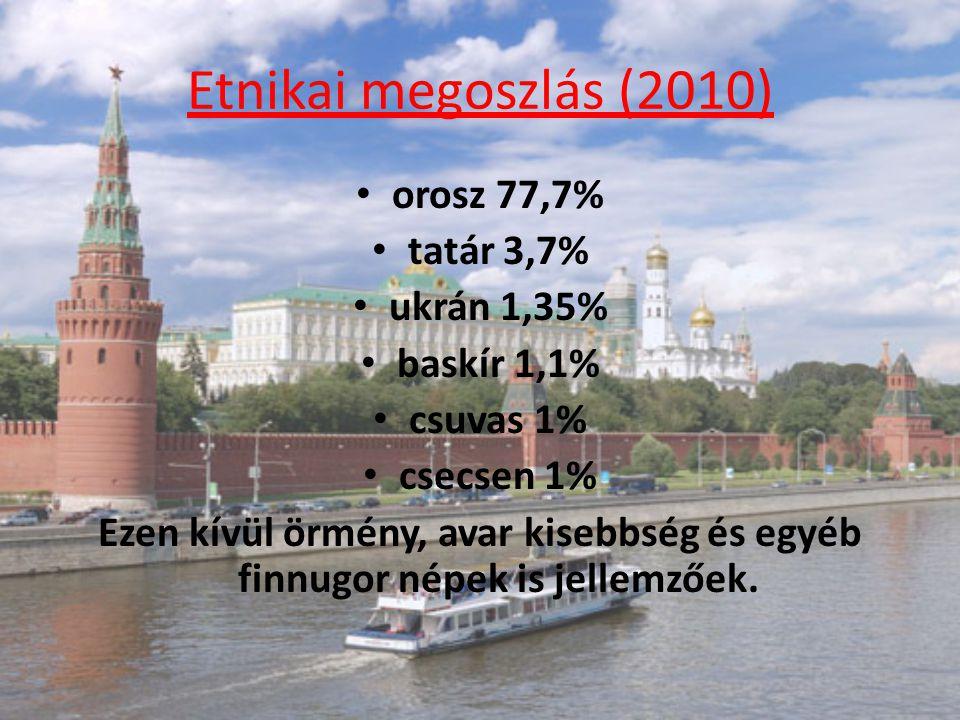 Etnikai megoszlás (2010) orosz 77,7% tatár 3,7% ukrán 1,35%