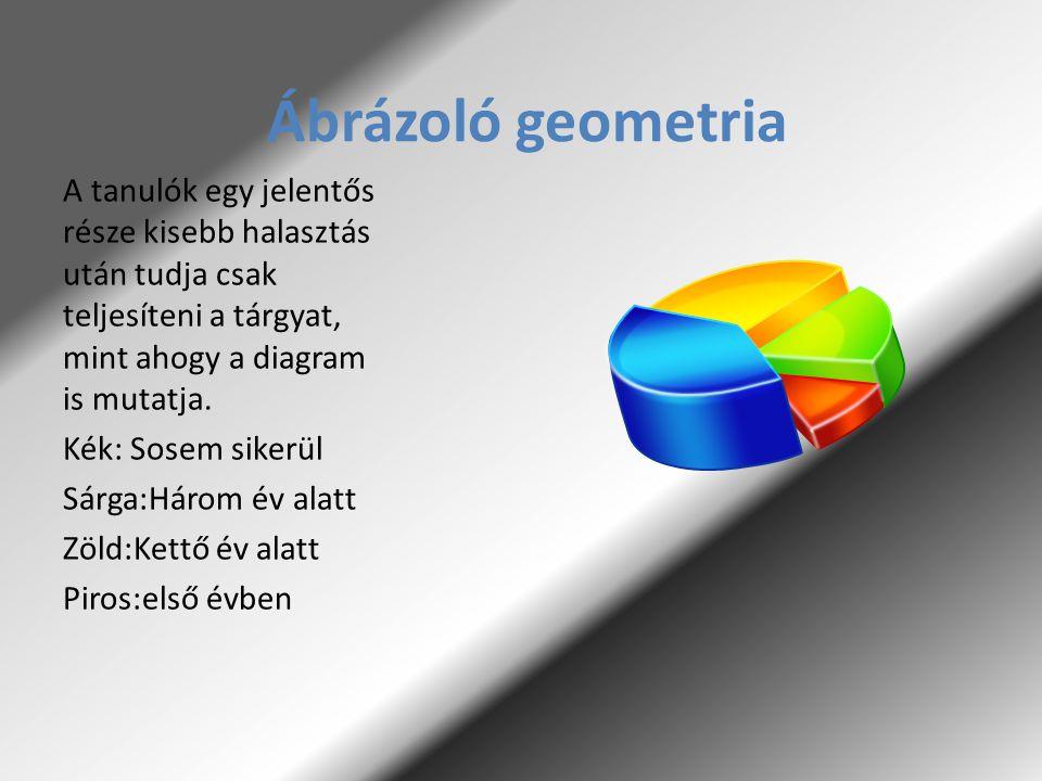 Ábrázoló geometria A tanulók egy jelentős része kisebb halasztás után tudja csak teljesíteni a tárgyat, mint ahogy a diagram is mutatja.