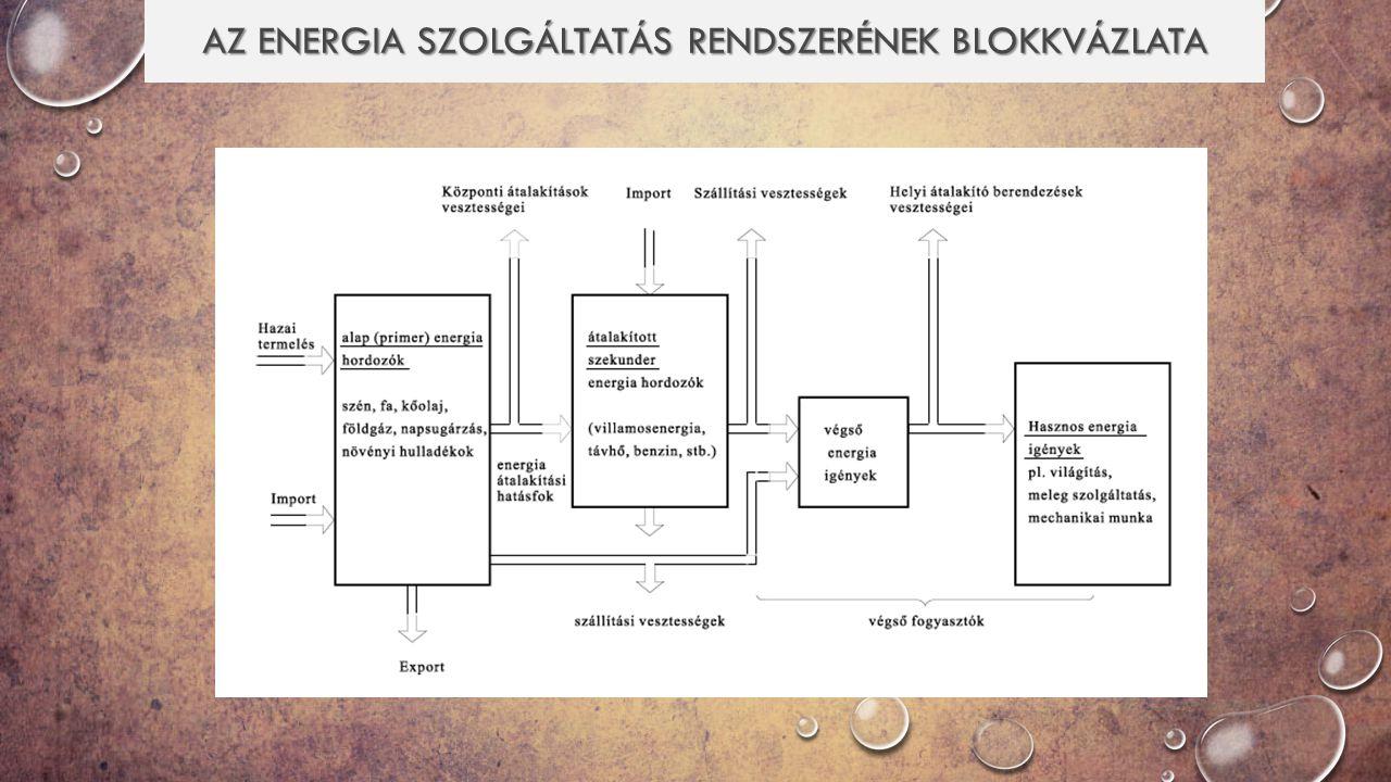 Az energia szolgáltatás rendszerének blokkvázlata