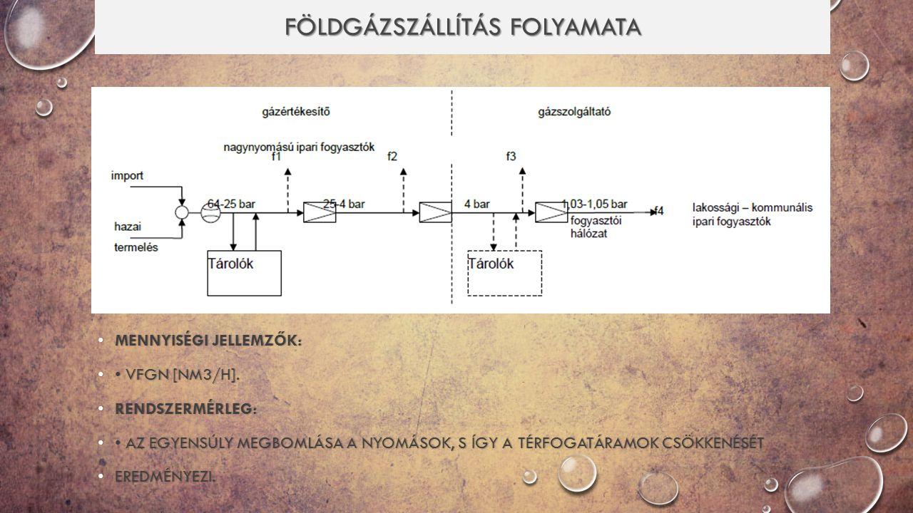 földgázszállítás FOLYAMATA