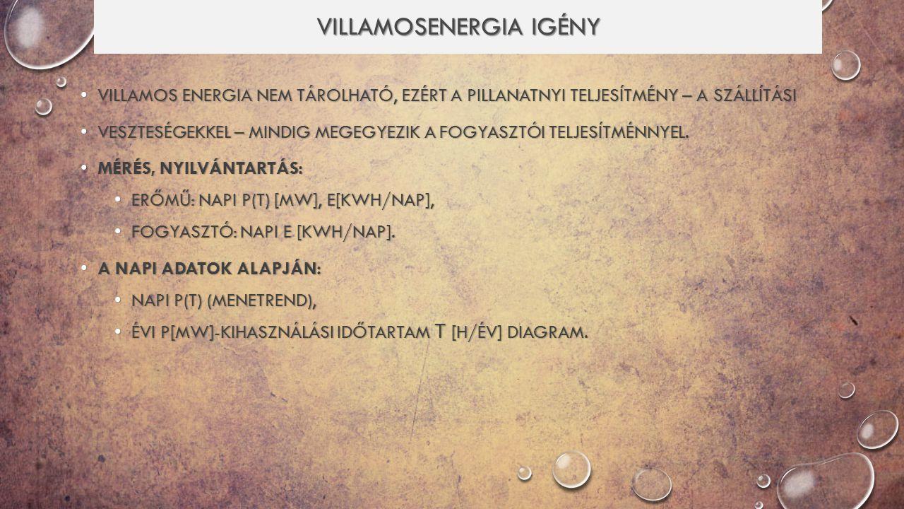 VILLAMOSENERGIA IGÉNY