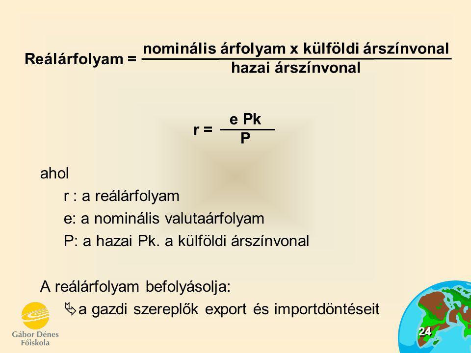 nominális árfolyam x külföldi árszínvonal