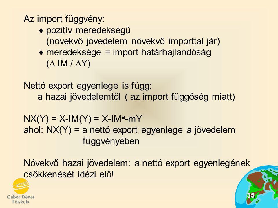 Az import függvény: pozitív meredekségű (növekvő jövedelem növekvő importtal jár) meredeksége = import határhajlandóság ( IM / Y)