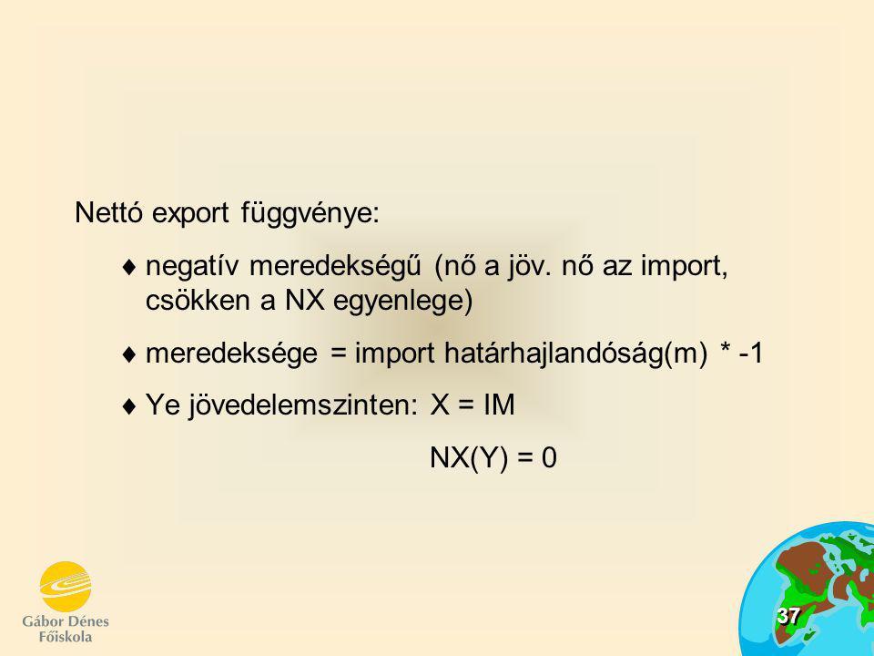 Nettó export függvénye: