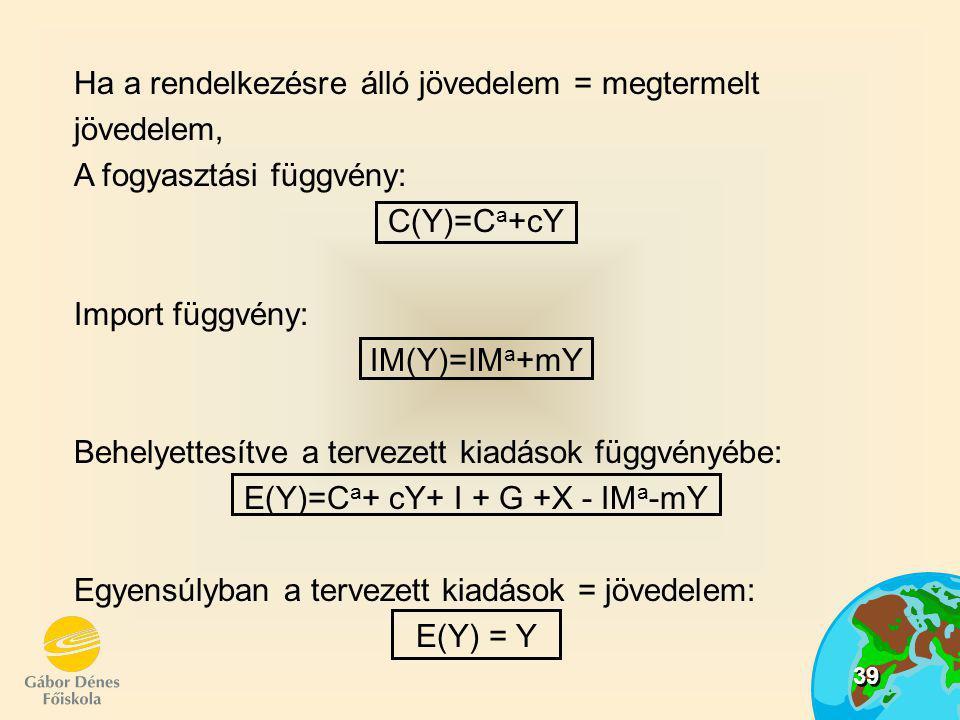 E(Y)=Ca+ cY+ I + G +X - IMa-mY