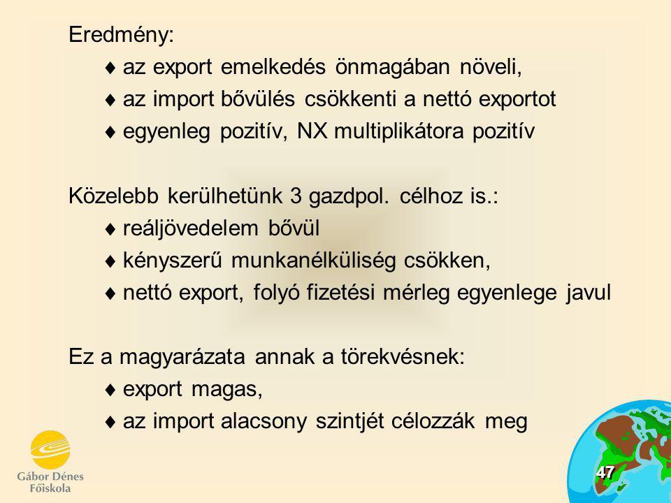Eredmény: az export emelkedés önmagában növeli, az import bővülés csökkenti a nettó exportot. egyenleg pozitív, NX multiplikátora pozitív.