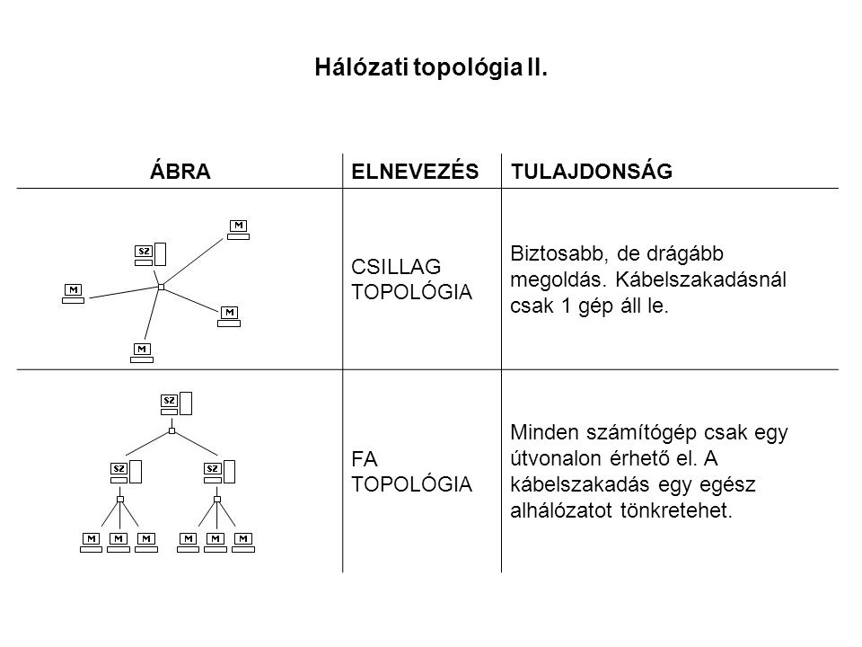 Hálózati topológia II. ÁBRA ELNEVEZÉS TULAJDONSÁG CSILLAG TOPOLÓGIA