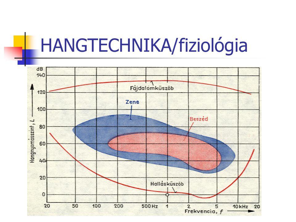 HANGTECHNIKA/fiziológia