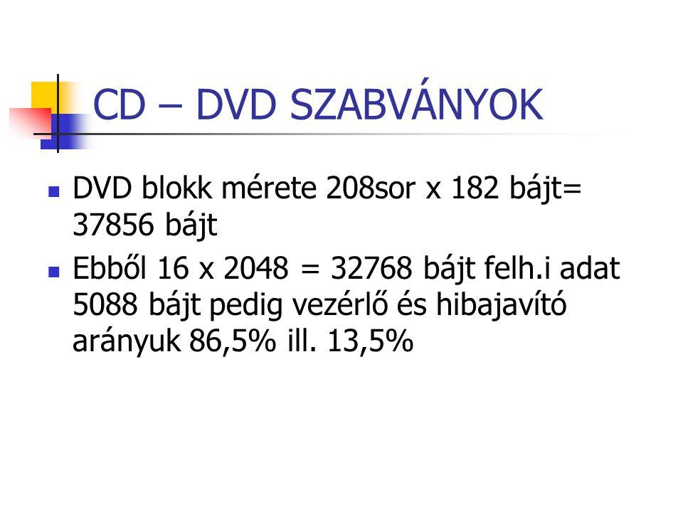 CD – DVD SZABVÁNYOK DVD blokk mérete 208sor x 182 bájt= 37856 bájt