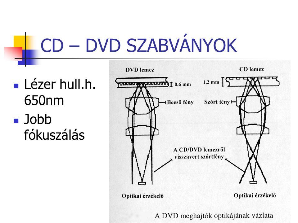 CD – DVD SZABVÁNYOK Lézer hull.h. 650nm Jobb fókuszálás