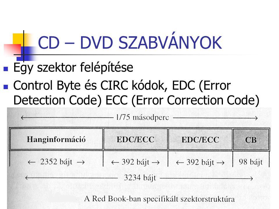 CD – DVD SZABVÁNYOK Egy szektor felépítése