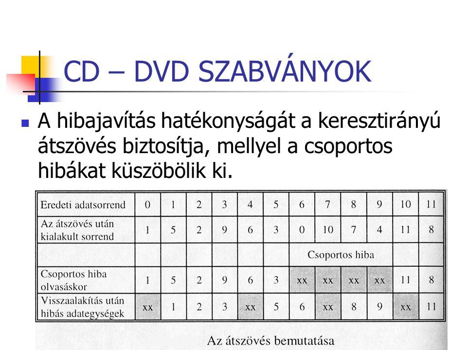 CD – DVD SZABVÁNYOK A hibajavítás hatékonyságát a keresztirányú átszövés biztosítja, mellyel a csoportos hibákat küszöbölik ki.