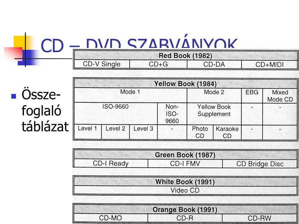 CD – DVD SZABVÁNYOK Össze- foglaló táblázat