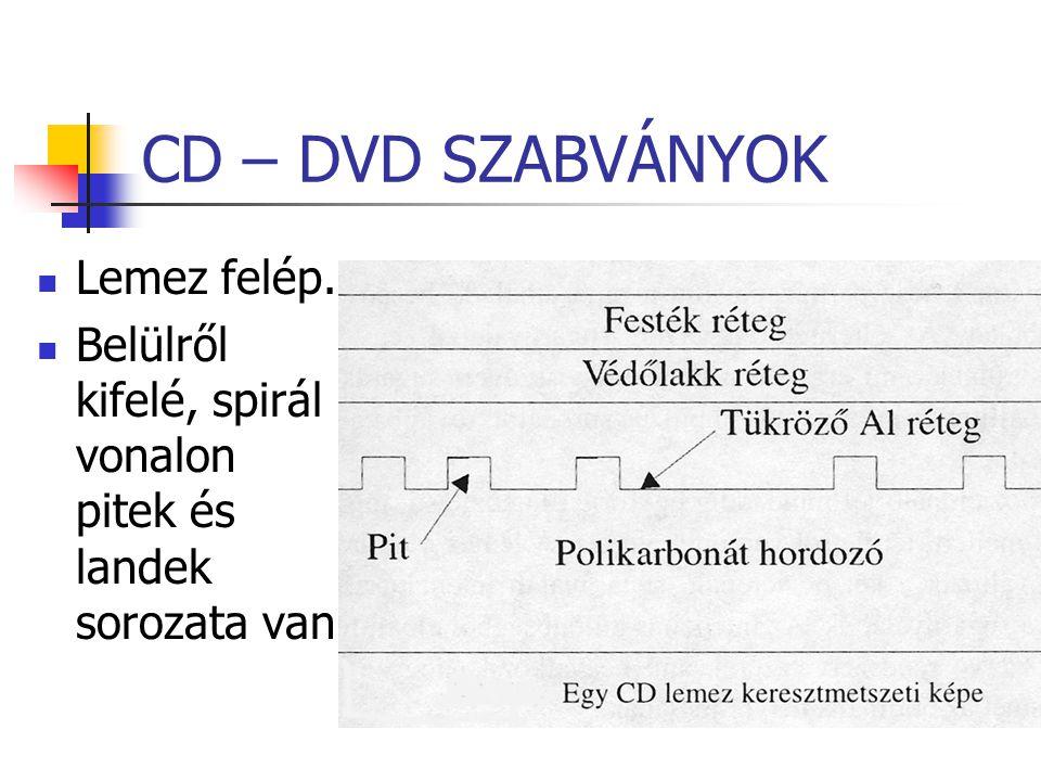 CD – DVD SZABVÁNYOK Lemez felép.