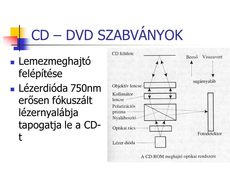 CD – DVD SZABVÁNYOK Lemezmeghajtó felépítése